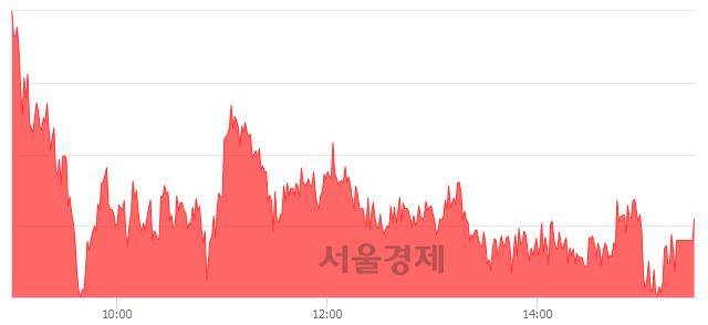 [마감 시황]  외국인 매수 우위.. 코스피 2009.13(▲4.38, +0.22%) 상승 마감