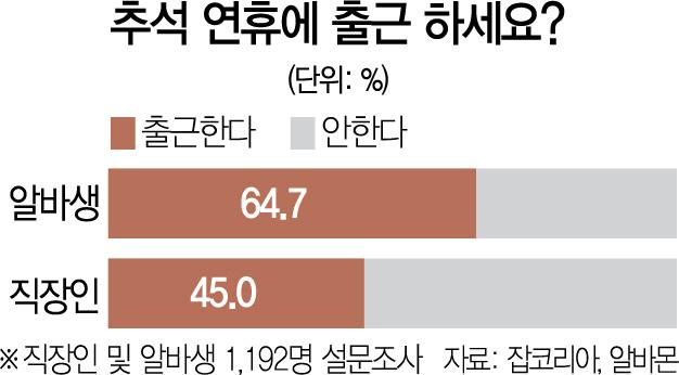 [머니+]직장인 절반 '추석 연휴에도 못 쉬어요'