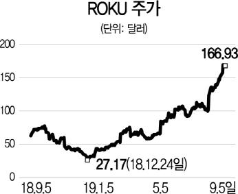 [글로벌 HOT 스톡] 로쿠, OTT 시장의 숨은 강자...2분기 매출 59%↑
