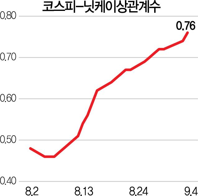 韓日 증시 한달만에 동조화...'보복이슈' 막바지 단계?