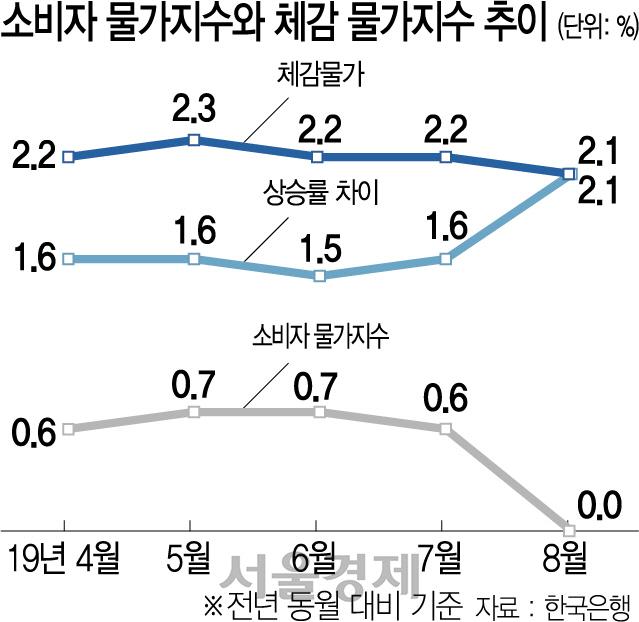 [뒷북경제] 냉면 한 그릇에 9,000원인데 물가상승률은 0%?