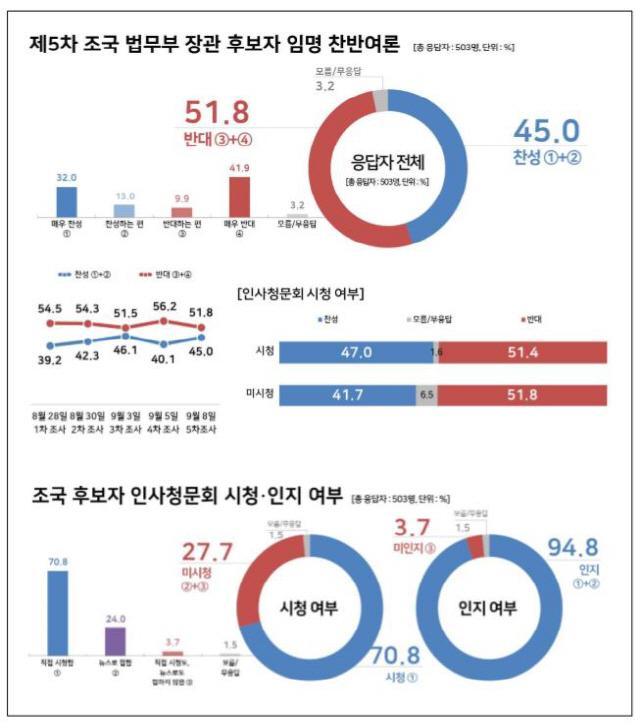 조국 임명 반대 51.8% vs 찬성 45.0%