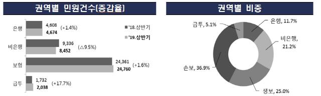 상반기 금감원 금융민원 4만건..보험 민원 60%