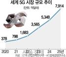 반년이면 따라붙는 '차이나테크'...韓 미래먹거리 8K·5G 위협