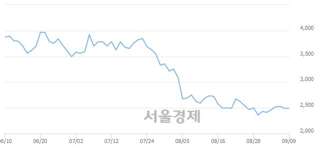 코투비소프트, 상한가 진입.. +29.92% ↑