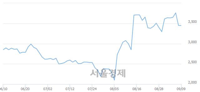 유CJ씨푸드, 3.04% 오르며 체결강도 강세 지속(100%)