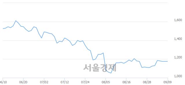 코일야, 상한가 진입.. +29.79% ↑