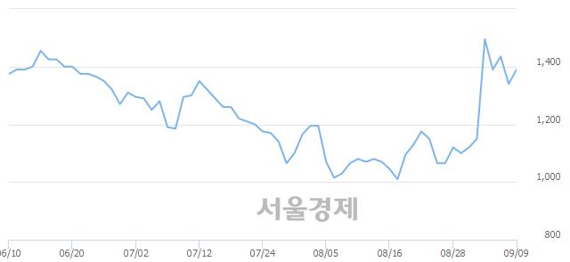 코바이온, 상한가 진입.. +29.85% ↑