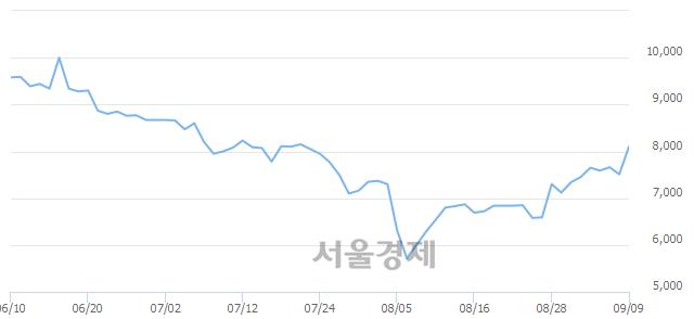 코성창오토텍, 전일 대비 16.78% 상승.. 일일회전율은 13.52% 기록
