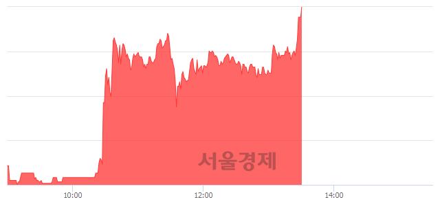 코뉴인텍, 상한가 진입.. +29.88% ↑