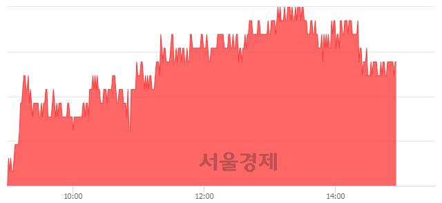 유락앤락, 4.02% 오르며 체결강도 강세 지속(139%)