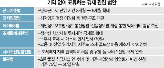 '성장 마중물' 급한데…탄력근로·세제지원 정책 올스톱될 판