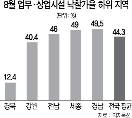 자영업 덮친 불황...상가 낙찰가율 21%P 급락