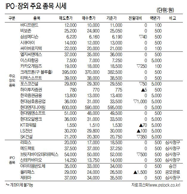 [표]IPO·장외 주요 종목 시세(9월 9일)