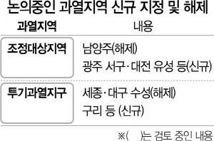남양주 '조정대상지역' 해제되나
