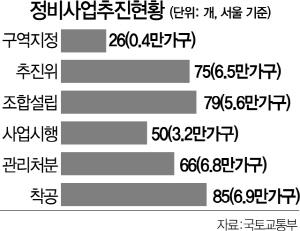 """""""분양가상한제 즉각 철회' ... 42개 정비사업 조합 거리로"""