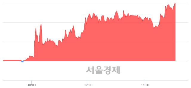 코한창산업, 상한가 진입.. +29.90% ↑