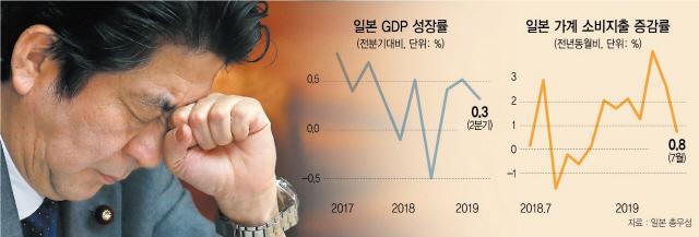 日 성장률 0.5%P 하향…아베노믹스 '10월 위기설'