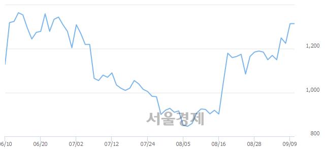 코KNN, 상한가 진입.. +29.66% ↑