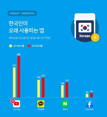 사용시간 가장 긴 앱 '유튜브'···작년 대비 127억분 늘어