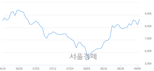 코남화산업, 전일 대비 7.55% 상승.. 일일회전율은 2.53% 기록