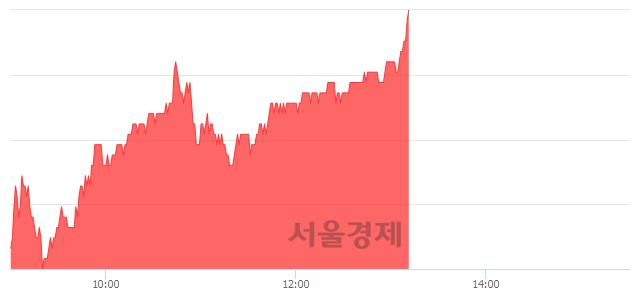 코JYP Ent., 전일 대비 7.02% 상승.. 일일회전율은 2.44% 기록