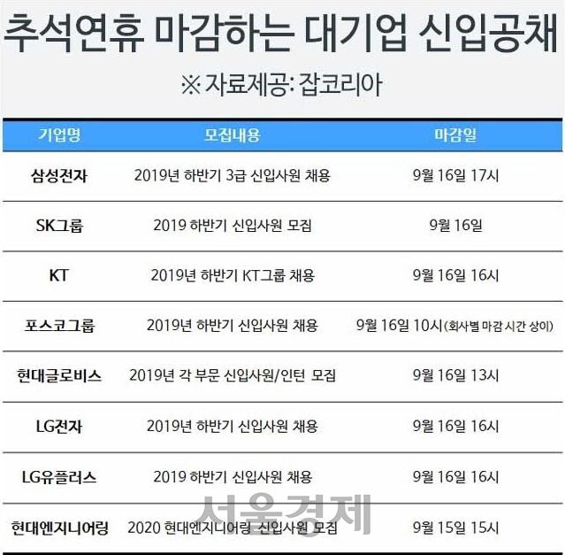 '추석 때 자소서 쓰는 취준생들' 주요 대기업, 연휴시즌 서류 마감