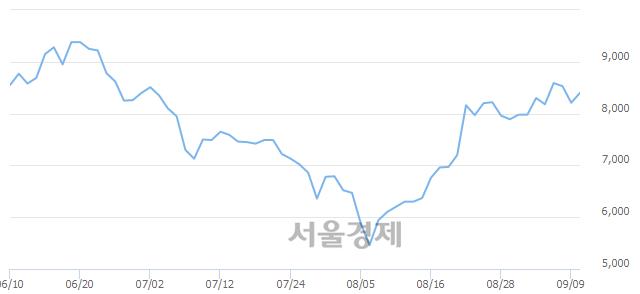 코남화산업, 매수잔량 413% 급증
