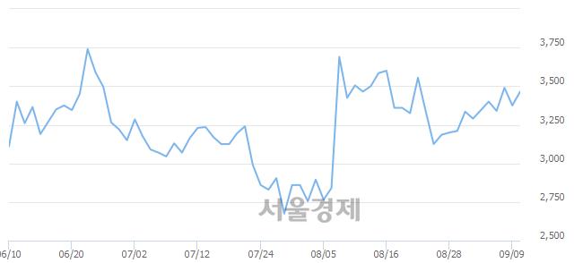 유이월드, 4.00% 오르며 체결강도 강세 지속(137%)