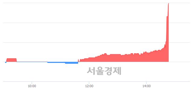 유호전실업, 상한가 진입.. +29.92% ↑