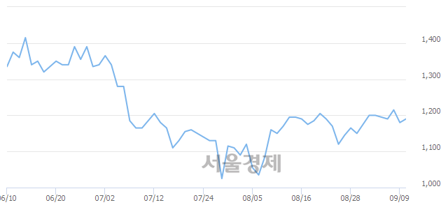 유대영포장, 3.81% 오르며 체결강도 강세로 반전(204%)