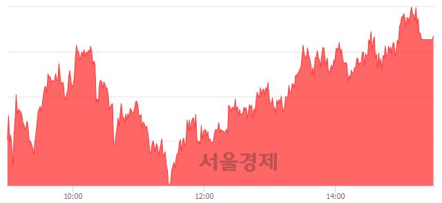 [마감 시황]  외국인과 기관의 동반 매수세.. 코스피 2032.08(▲12.53, +0.62%) 상승 마감