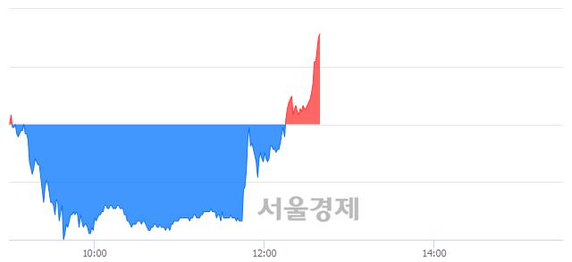 유CJ씨푸드, 4.32% 오르며 체결강도 강세로 반전(101%)