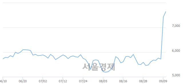 코한창산업, 매수잔량 381% 급증