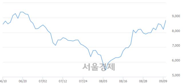 코남화산업, 매수잔량 343% 급증