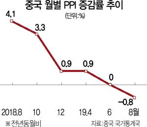 'D의 공포' 현실화…피치 '中, 내년 5%대 성장'