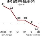 """'D의 공포' 현실화…피치 """"中, 내년 5%대 성장"""""""