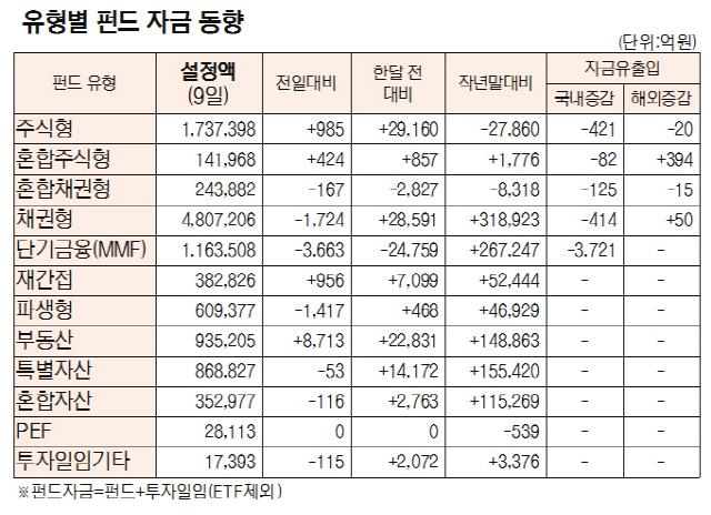 [표]유형별 펀드 자금 동향(9월 9일)