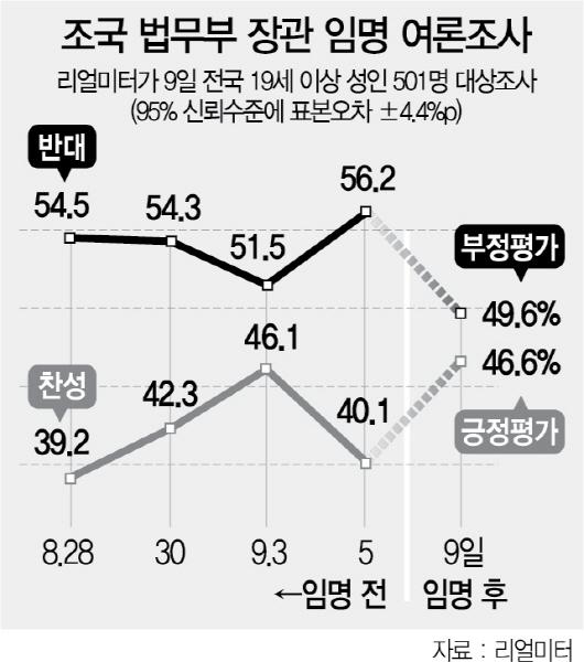 조국 임명 '잘못했다' 49.6% vs '잘했다' 46.6%