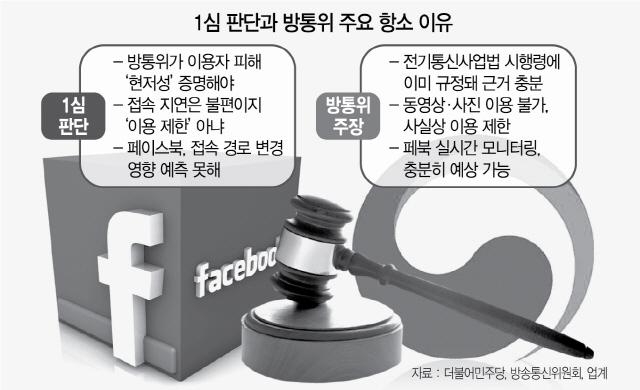 '이용제한''고의없다'...방통위 VS 페북 2R