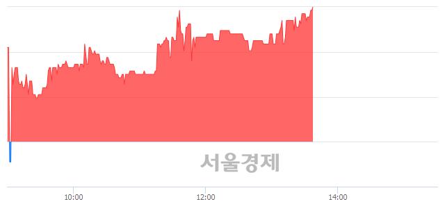 코제룡산업, 전일 대비 7.08% 상승.. 일일회전율은 1.02% 기록
