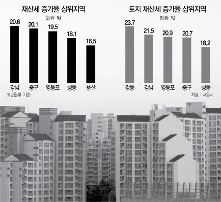 삼성역 빌딩부지 보유세 47억으로 41% 껑충