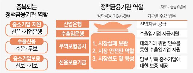 '정책금융 10여곳 중복 비효율'...부처이기 난제 넘어야