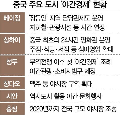 [최수문특파원의 차이나페이지] <32> 쇼핑몰·식당 심야까지 연장 운영...내수 부양 '등불' 켜다