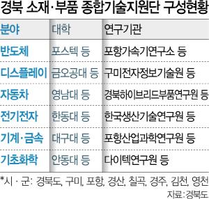 '소재부품 국산화' 대구경북 35곳 뭉쳤다