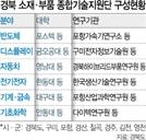 """""""소재부품 국산화"""" 대구경북 35곳 뭉쳤다"""