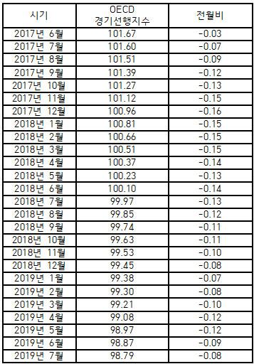 OECD, 韓 경기선행지수 26개월째 하락… 7년 3개월만 최저