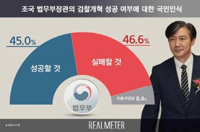검찰개혁 실패한다 46.6% vs 성공한다 45.0