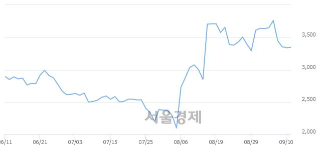 유CJ씨푸드, 6.14% 오르며 체결강도 강세로 반전(196%)