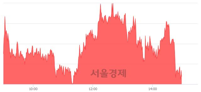 오후 3:00 현재 코스피는 51:49으로 매도우위, 매도강세 업종은 운수장비업(0.28%↑)